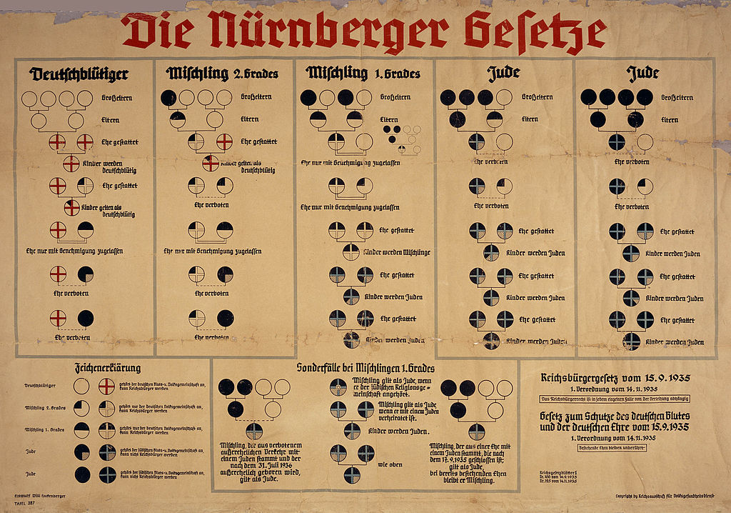 "A chart, outlining the ""Nürnberger Rassegesetzte"" of 1935."
